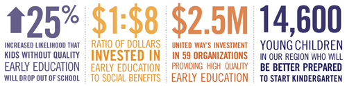 why early education matters